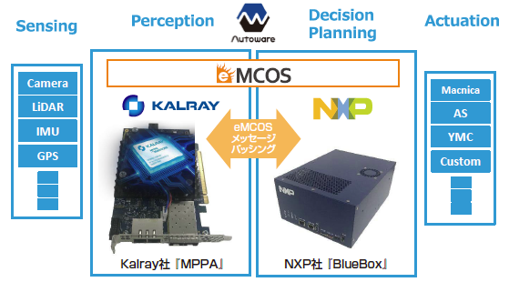 eMCOS on NXP BlueBox & Kalray MPPA