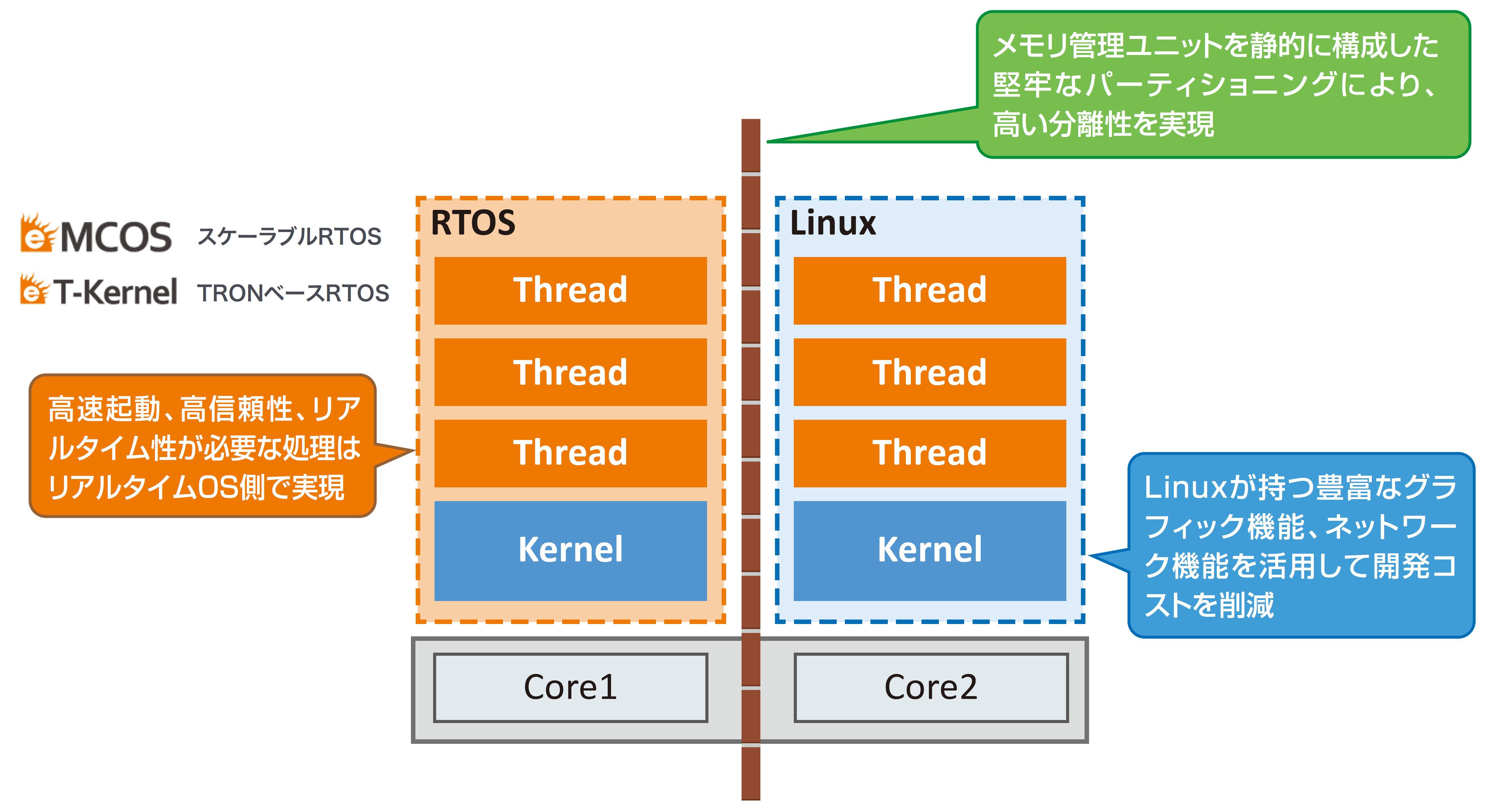 RTOSとLinuxの共存